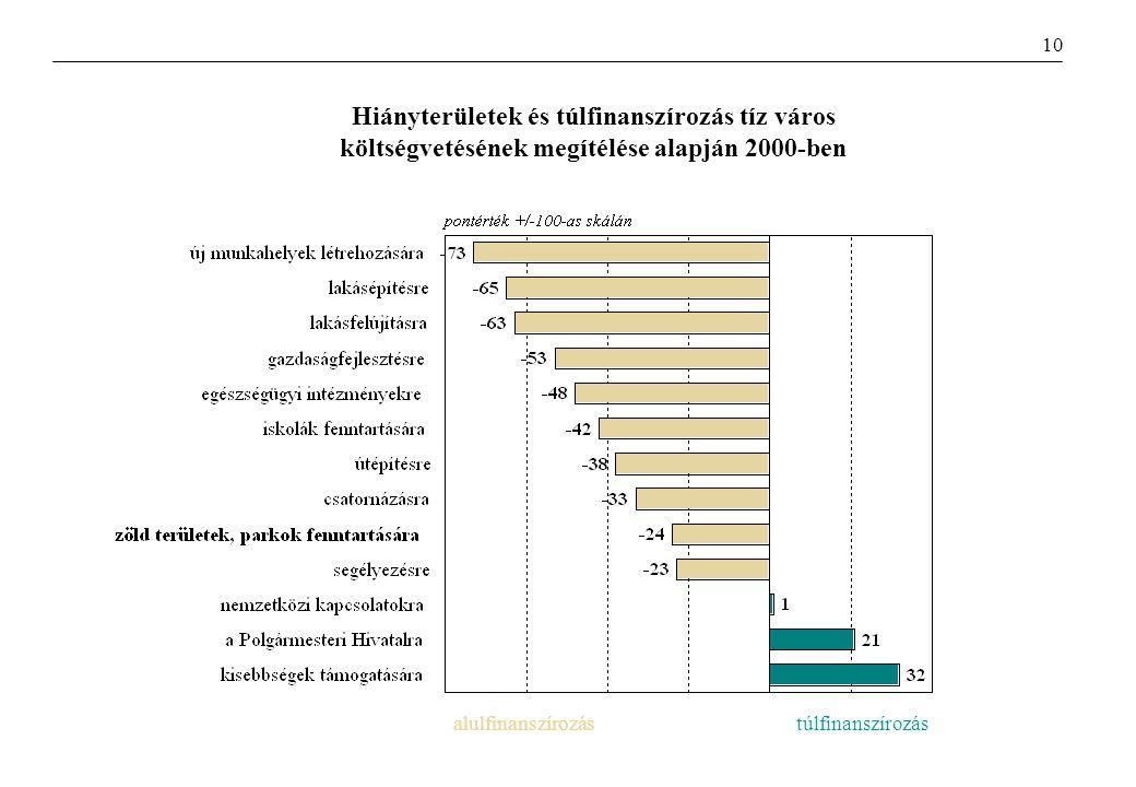 Hiányterületek és túlfinanszírozás tíz város költségvetésének megítélése alapján 2000-ben alulfinanszírozástúlfinanszírozás 10