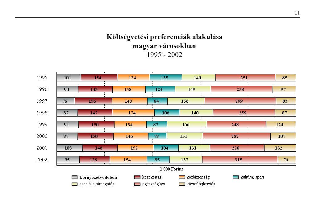 Költségvetési preferenciák alakulása magyar városokban 1995 - 2002 11