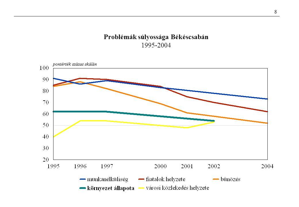 Problémák súlyossága kisvárosban-nagyvárosban 2001-2002 pontérték százfokú skálán 9