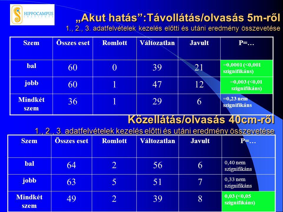 19 Közellátás/olvasás 40cm-ről 1., 2., 3. adatfelvételek kezelés előtti és utáni eredmény összevetése SzemÖsszes esetRomlottVáltozatlanJavultP=… bal 6