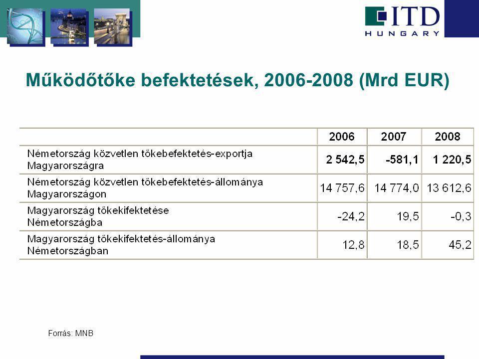 Működőtőke befektetések, 2006-2008 (Mrd EUR) Forrás: MNB