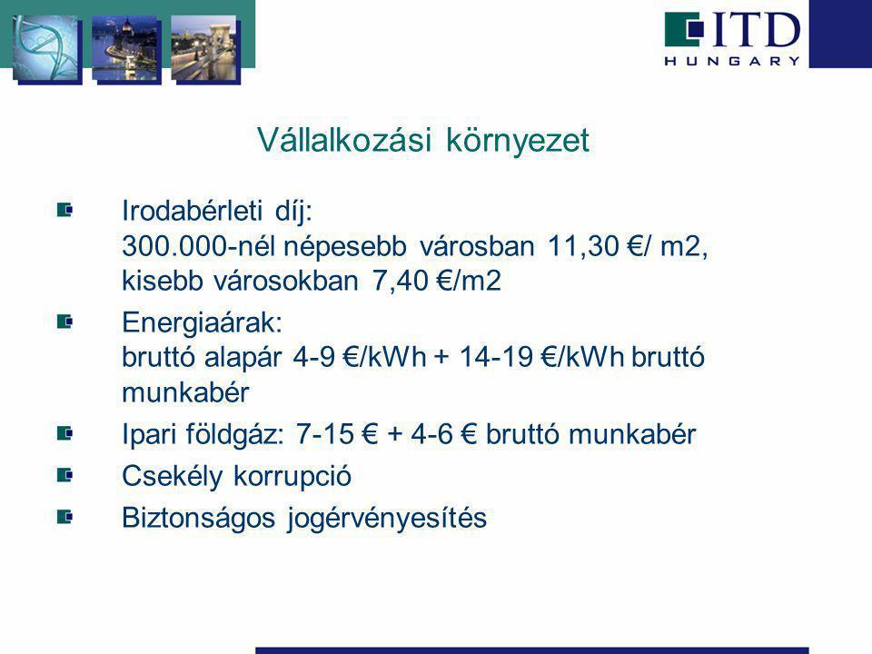 Vállalkozási környezet Irodabérleti díj: 300.000-nél népesebb városban 11,30 €/ m2, kisebb városokban 7,40 €/m2 Energiaárak: bruttó alapár 4-9 €/kWh + 14-19 €/kWh bruttó munkabér Ipari földgáz: 7-15 € + 4-6 € bruttó munkabér Csekély korrupció Biztonságos jogérvényesítés