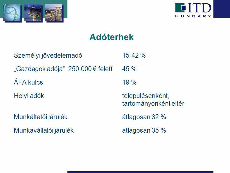 """Adóterhek Személyi jövedelemadó 15-42 % """"Gazdagok adója 250.000 € felett45 % ÁFA kulcs19 % Helyi adók településenként, tartományonként eltér Munkáltatói járulékátlagosan 32 % Munkavállalói járulékátlagosan 35 %"""