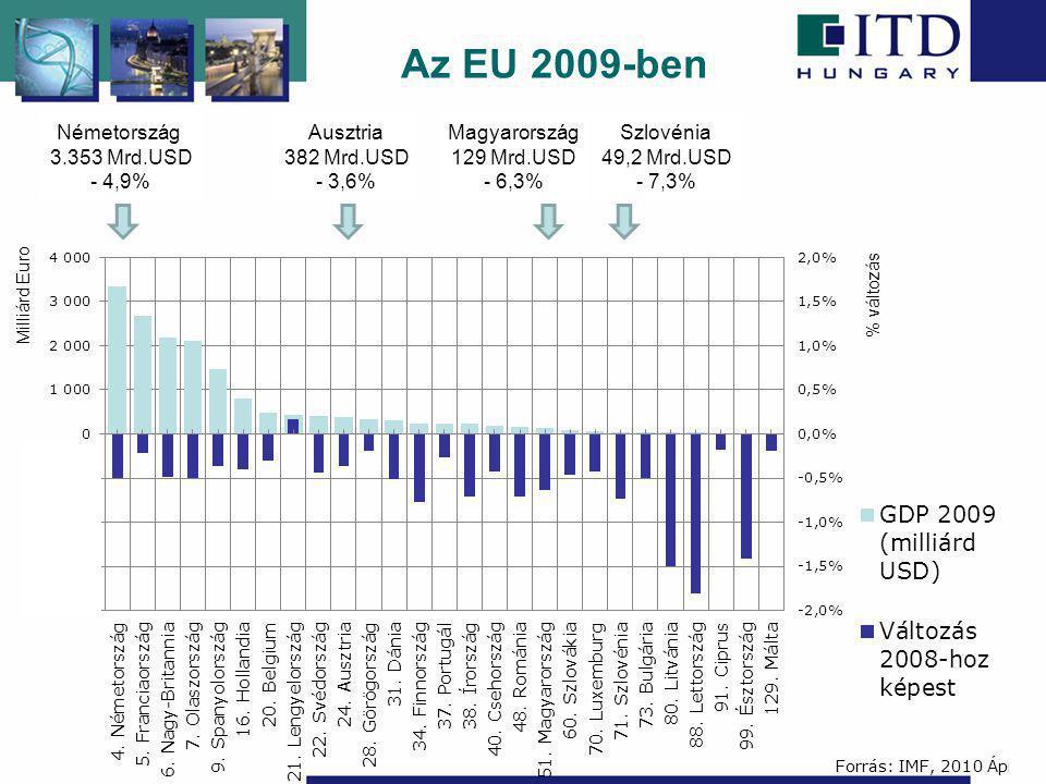 Az EU 2009-ben Németország 3.353 Mrd.USD - 4,9% Ausztria 382 Mrd.USD - 3,6% Magyarország 129 Mrd.USD - 6,3% Szlovénia 49,2 Mrd.USD - 7,3% Milliárd Eur