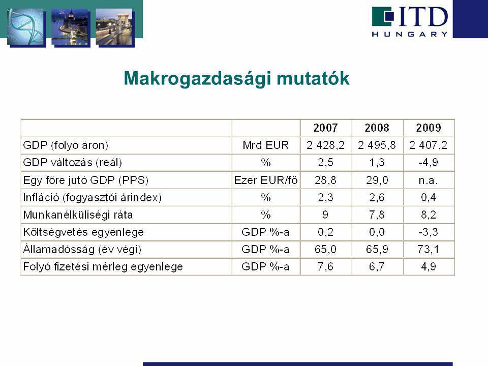 Makrogazdasági mutatók
