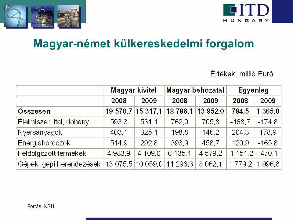 Magyar-német külkereskedelmi forgalom Forrás: KSH Értékek: millió Euró