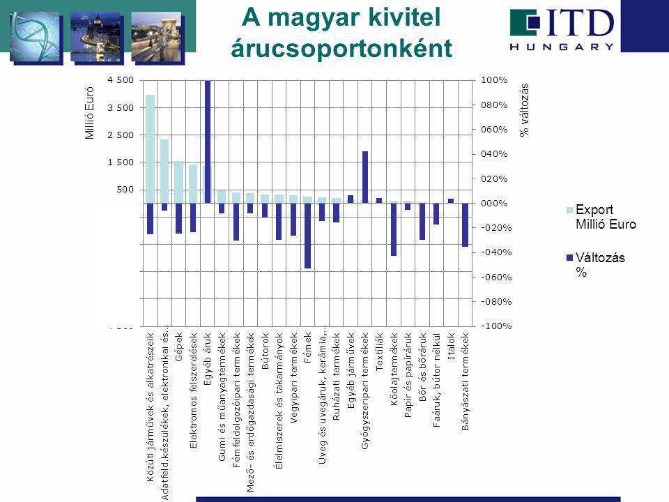 A magyar kivitel árucsoportonként Millió Euró % változás