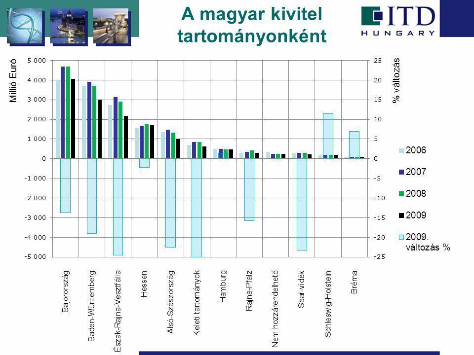 A magyar kivitel tartományonként Millió Euró % változás