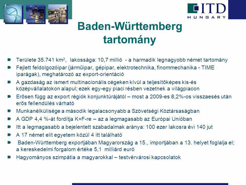 Baden-Württemberg tartomány Területe 35.741 km 2, lakossága: 10,7 millió - a harmadik legnagyobb német tartomány Fejlett feldolgozóipar (járműipar, gépipar, elektrotechnika, finommechanika - TIME iparágak), meghatározó az export-orientáció A gazdaság az ismert multinacionális cégeken kívül a teljesítőképes kis-és középvállalatokon alapul; ezek egy-egy piaci résben vezetnek a világpiacon Erősen függ az export régiók konjunktúrájától – most a 2009-es 8,2%-os visszaesés után erős fellendülés várható Munkanélkülisége a második legalacsonyabb a Szövetségi Köztársaságban A GDP 4,4 %-át fordítja K+F-re – az a legmagasabb az Európai Unióban Itt a legmagasabb a bejelentett szabadalmak aránya: 100 ezer lakosra évi 140 jut A 17 német elit egyetem közül 4 itt található Baden-Württemberg exportjában Magyarország a 15., importjában a 13.