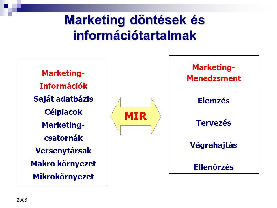 2006 Marketing döntések és információtartalmak MIR Marketing- Menedzsment Elemzés Tervezés Végrehajtás Ellenőrzés Marketing- Információk Saját adatbáz