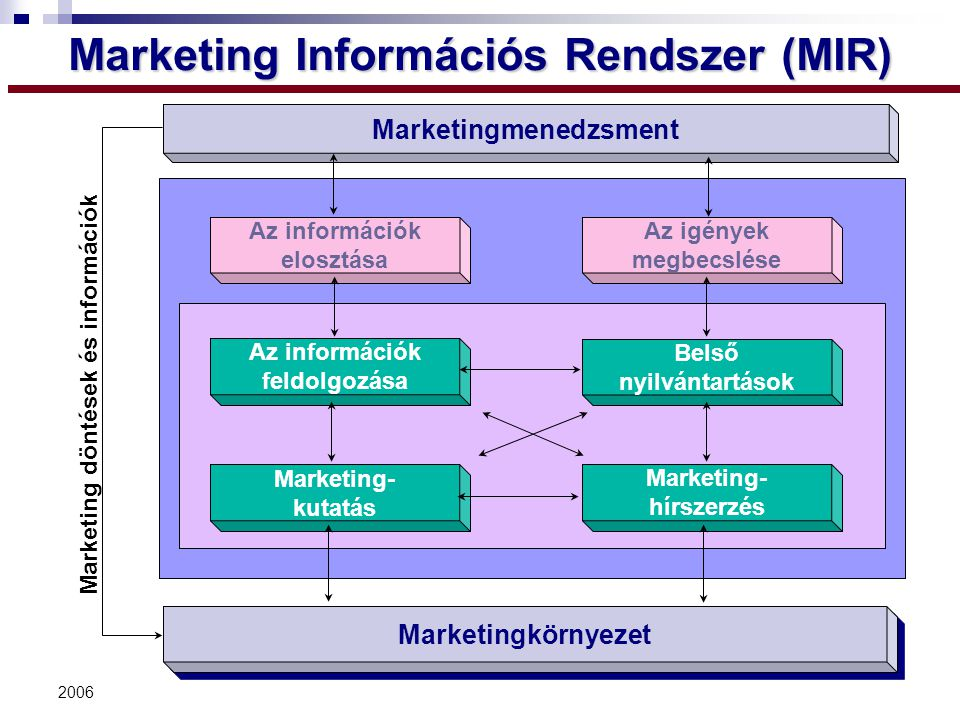 2006 Marketing Információs Rendszer (MIR) Marketing Information System Az információk feldolgozása Belső nyilvántartások Marketing- kutatás Marketing-