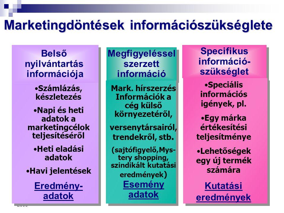 2006 Marketingdöntések információszükséglete Specifikus információ- szükséglet Specifikus információ- szükséglet Belső nyilvántartás információja Bels