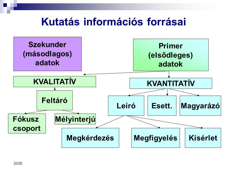 2006 Kutatás információs forrásai Szekunder (másodlagos) adatok Primer (elsődleges) adatok LeíróMagyarázó MegkérdezésMegfigyelésKísérlet KVANTITATÍV K