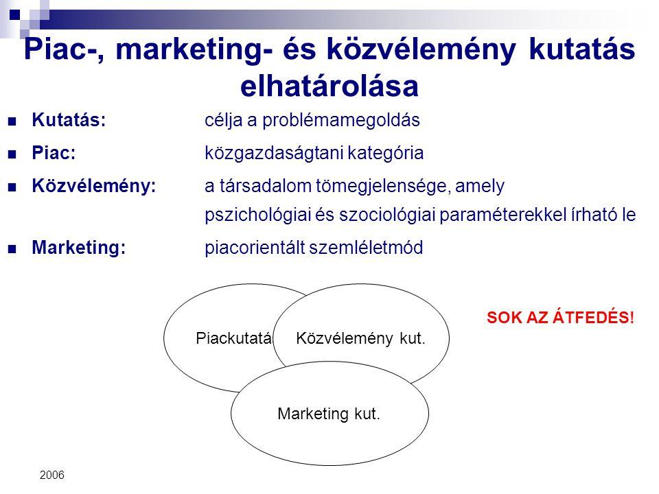 2006 PiackutatásKözvélemény kut. Marketing kut. Piac-, marketing- és közvélemény kutatás elhatárolása Kutatás: célja a problémamegoldás Piac: közgazda