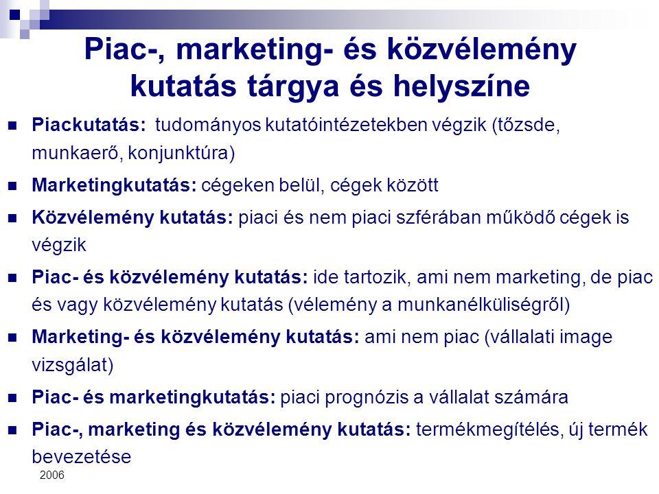 2006 Piac-, marketing- és közvélemény kutatás tárgya és helyszíne Piackutatás: tudományos kutatóintézetekben végzik (tőzsde, munkaerő, konjunktúra) Ma