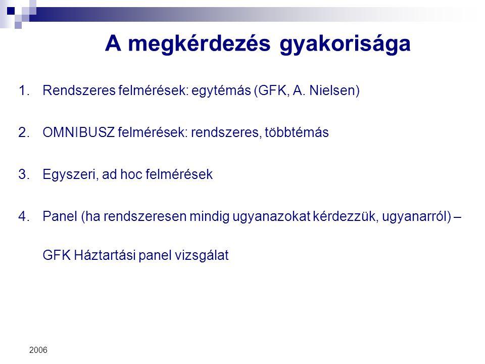 2006 A megkérdezés gyakorisága 1. Rendszeres felmérések: egytémás (GFK, A. Nielsen) 2. OMNIBUSZ felmérések: rendszeres, többtémás 3. Egyszeri, ad hoc