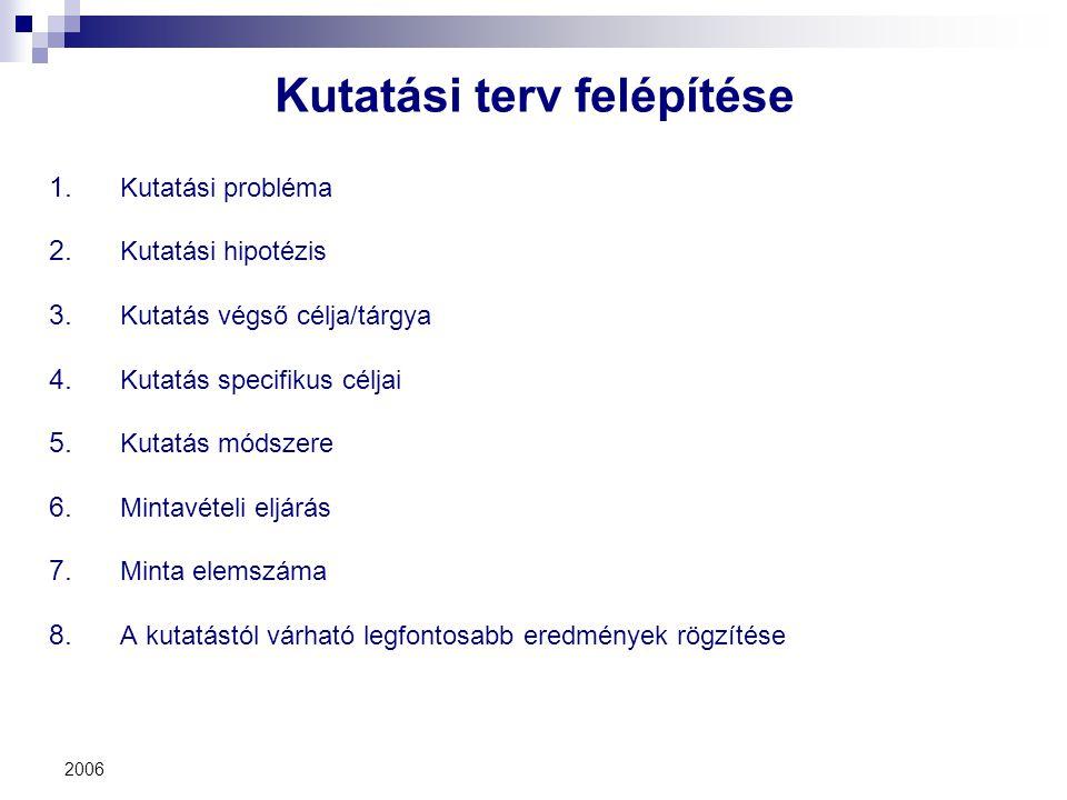 2006 Kutatási terv felépítése 1. Kutatási probléma 2. Kutatási hipotézis 3. Kutatás végső célja/tárgya 4. Kutatás specifikus céljai 5. Kutatás módszer