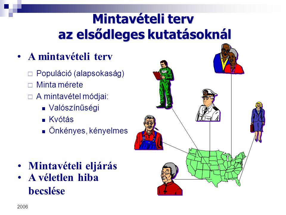 2006  Populáció (alapsokaság)  Minta mérete  A mintavétel módjai: Valószínűségi Kvótás Önkényes, kényelmes Mintavételi terv az elsődleges kutatások