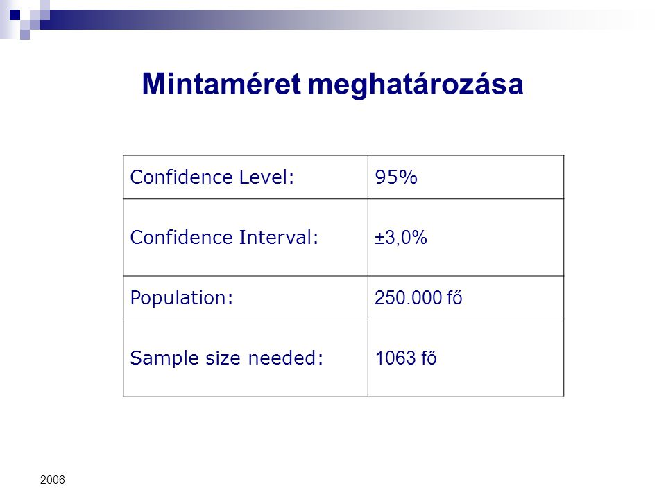 2006 Mintaméret meghatározása Confidence Level:95% Confidence Interval: ±3,0% Population: 250.000 fő Sample size needed: 1063 fő
