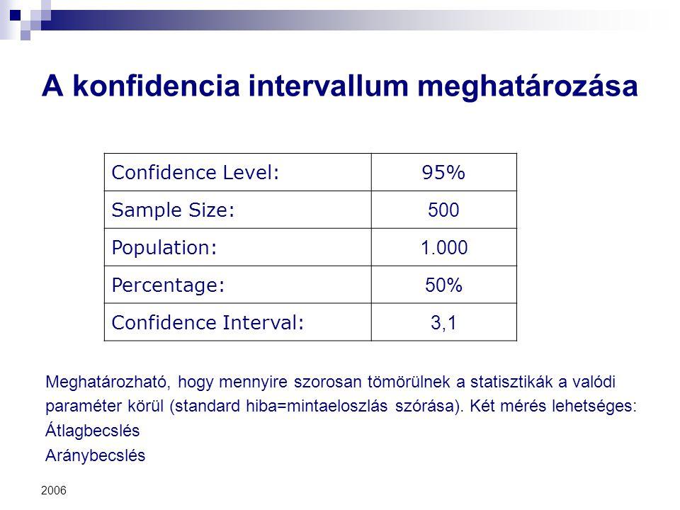 2006 A konfidencia intervallum meghatározása Confidence Level:95% Sample Size: 500 Population: 1.000 Percentage: 50% Confidence Interval: 3,1 Meghatár