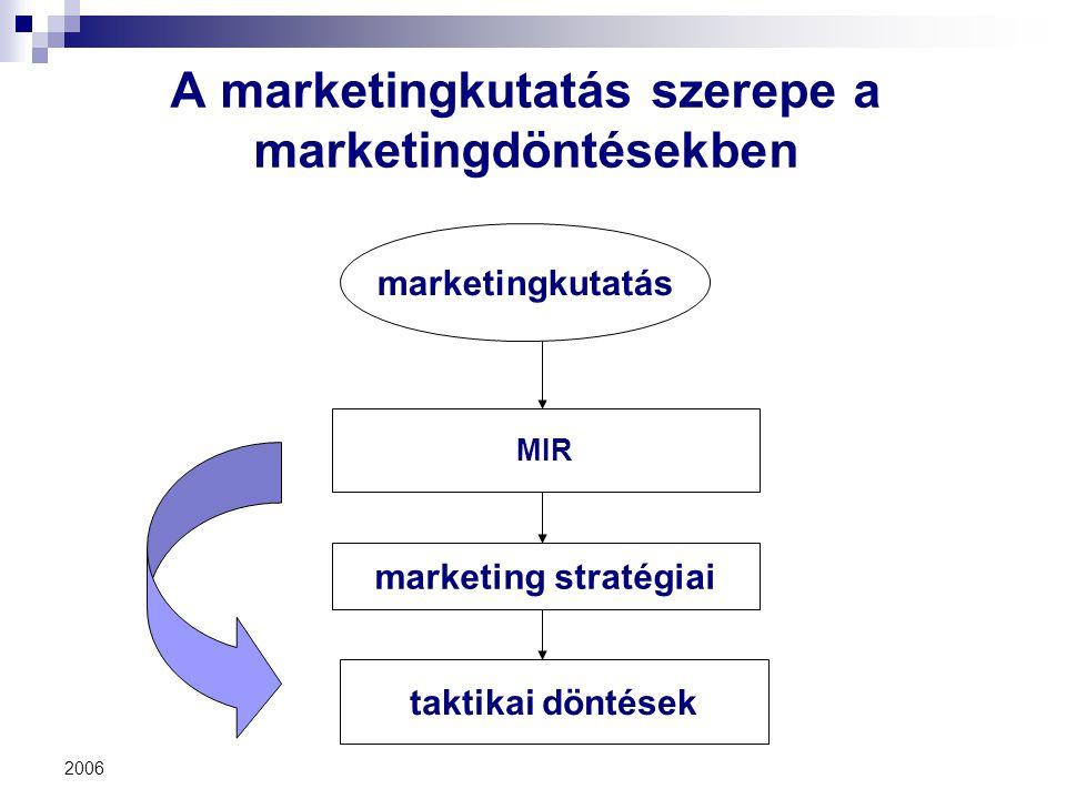 2006 A marketingkutatás szerepe a marketingdöntésekben marketingkutatás MIR marketing stratégiai taktikai döntések