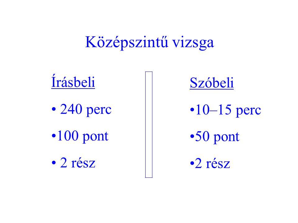 Középszintű vizsga Írásbeli 240 perc 100 pont 2 rész Szóbeli 10–15 perc 50 pont 2 rész