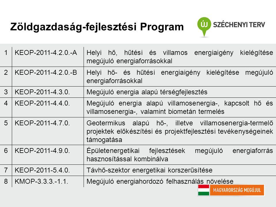 Zöldgazdaság-fejlesztési Program 1KEOP-2011-4.2.0.-AHelyi hő, hűtési és villamos energiaigény kielégítése megújuló energiaforrásokkal 2KEOP-2011-4.2.0.-BHelyi hő- és hűtési energiaigény kielégítése megújuló energiaforrásokkal 3KEOP-2011-4.3.0.Megújuló energia alapú térségfejlesztés 4KEOP-2011-4.4.0.Megújuló energia alapú villamosenergia-, kapcsolt hő és villamosenergia-, valamint biometán termelés 5KEOP-2011-4.7.0.Geotermikus alapú hő-, illetve villamosenergia-termelő projektek előkészítési és projektfejlesztési tevékenységeinek támogatása 6KEOP-2011-4.9.0.Épületenergetikai fejlesztések megújuló energiaforrás hasznosítással kombinálva 7KEOP-2011-5.4.0.Távhő-szektor energetikai korszerűsítése 8KMOP-3.3.3.-1.1.Megújuló energiahordozó felhasználás növelése
