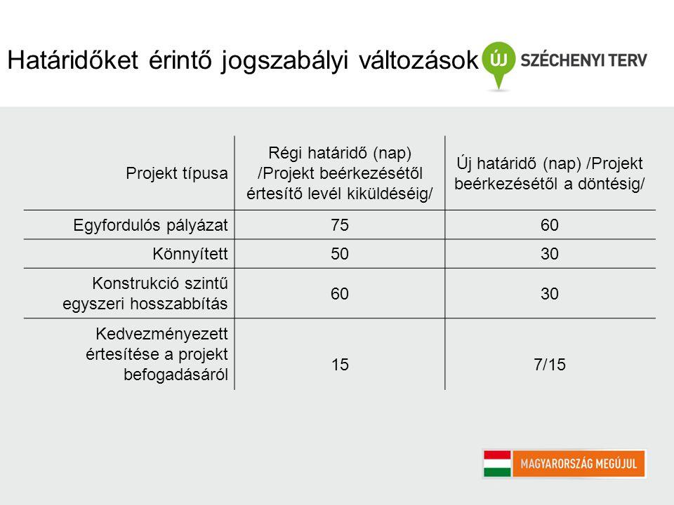 Határidőket érintő jogszabályi változások Projekt típusa Régi határidő (nap) /Projekt beérkezésétől értesítő levél kiküldéséig/ Új határidő (nap) /Projekt beérkezésétől a döntésig/ Egyfordulós pályázat7560 Könnyített5030 Konstrukció szintű egyszeri hosszabbítás 6030 Kedvezményezett értesítése a projekt befogadásáról 157/15