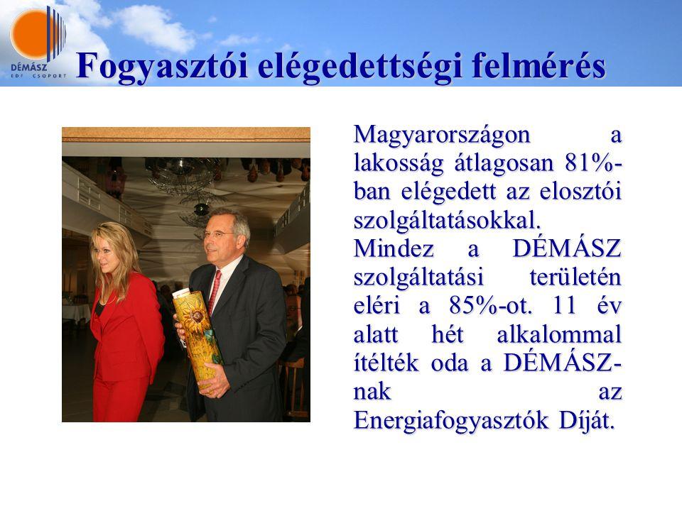 Fogyasztói elégedettségi felmérés Magyarországon a lakosság átlagosan 81%- ban elégedett az elosztói szolgáltatásokkal. Mindez a DÉMÁSZ szolgáltatási