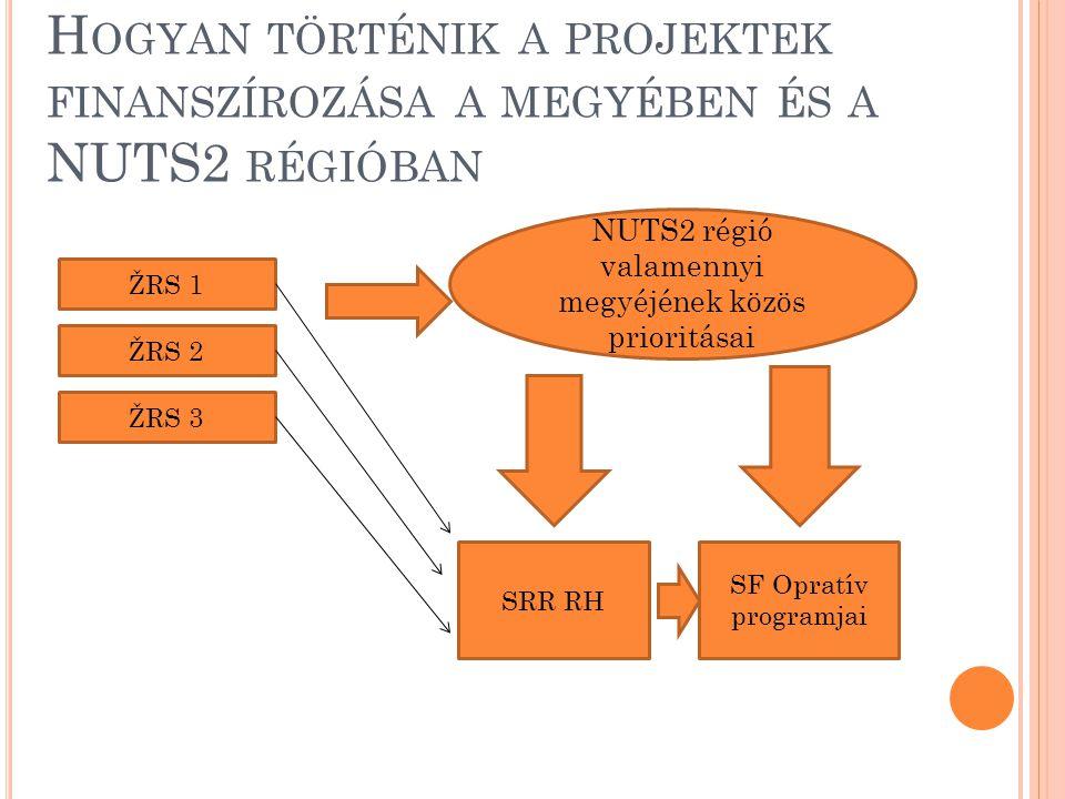 H OGYAN TÖRTÉNIK A PROJEKTEK FINANSZÍROZÁSA A MEGYÉBEN ÉS A NUTS2 RÉGIÓBAN NUTS2 régió valamennyi megyéjének közös prioritásai ŽRS 1 ŽRS 2 SRR RH SF Opratív programjai ŽRS 3