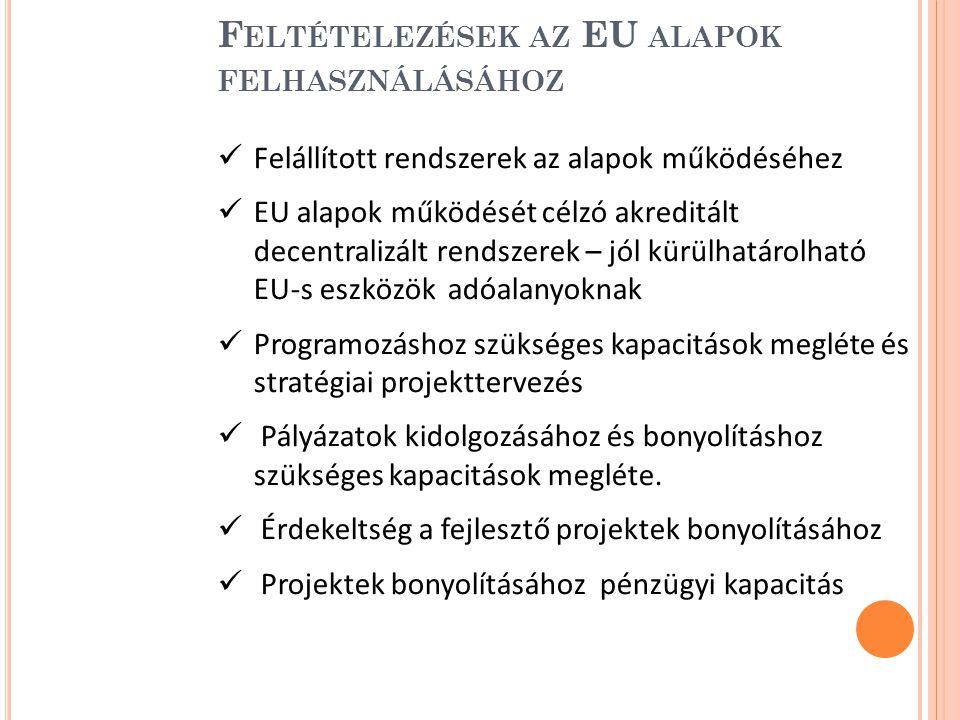 F ELTÉTELEZÉSEK AZ EU ALAPOK FELHASZNÁLÁSÁHOZ Felállított rendszerek az alapok működéséhez EU alapok működését célzó akreditált decentralizált rendszerek – jól kürülhatárolható EU-s eszközök adóalanyoknak Programozáshoz szükséges kapacitások megléte és stratégiai projekttervezés Pályázatok kidolgozásához és bonyolításhoz szükséges kapacitások megléte.