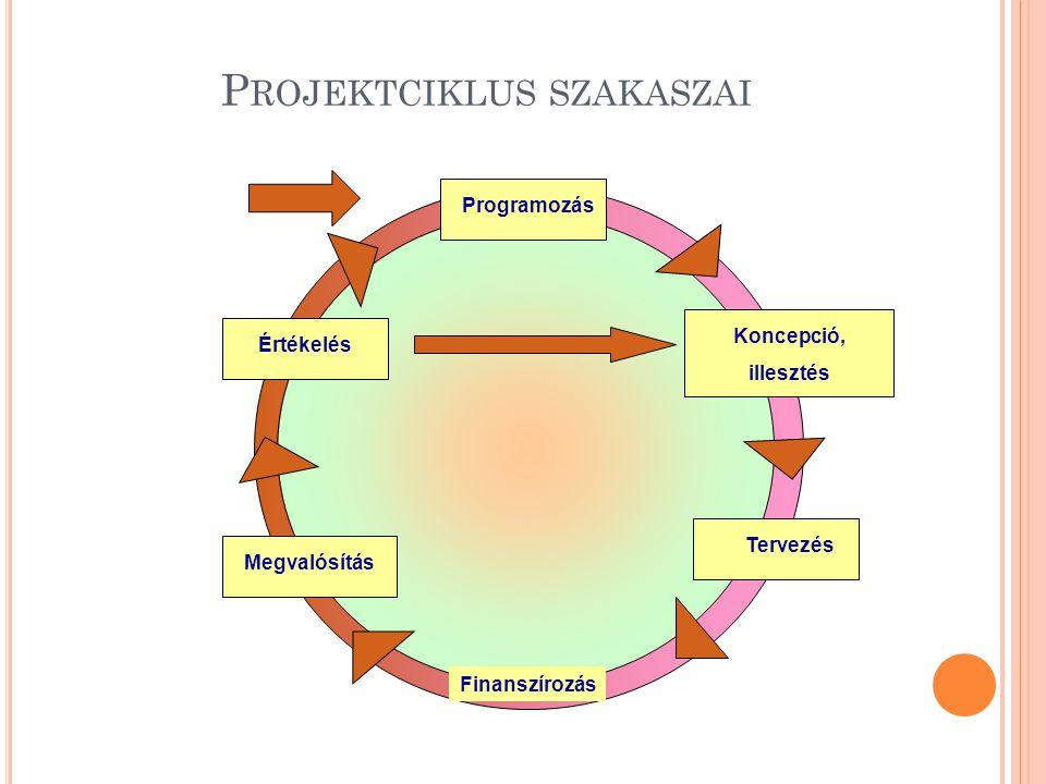 P ROJEKTCIKLUS SZAKASZAI Programozás Koncepció, illesztés Tervezés Finanszírozás Megvalósítás Értékelés
