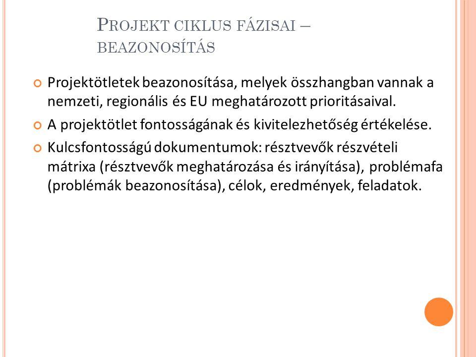 P ROJEKT CIKLUS FÁZISAI – BEAZONOSÍTÁS Projektötletek beazonosítása, melyek összhangban vannak a nemzeti, regionális és EU meghatározott prioritásaival.