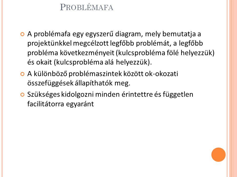 P ROBLÉMAFA A problémafa egy egyszerű diagram, mely bemutatja a projektünkkel megcélzott legfőbb problémát, a legfőbb probléma következményeit (kulcsprobléma fölé helyezzük) és okait (kulcsprobléma alá helyezzük).