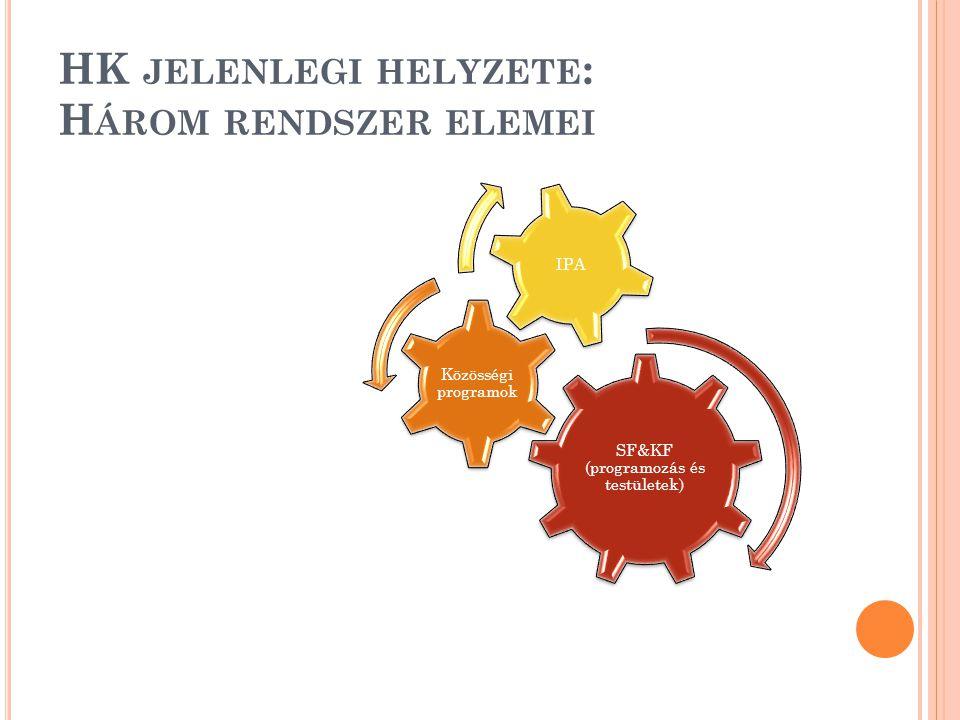 HK JELENLEGI HELYZETE : H ÁROM RENDSZER ELEMEI SF&KF (programozás és testületek) Közösségi programok IPA