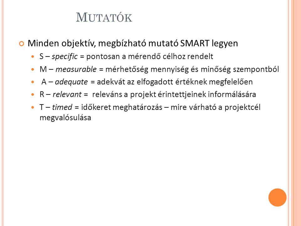 M UTATÓK Minden objektív, megbízható mutató SMART legyen S – specific = pontosan a mérendő célhoz rendelt M – measurable = mérhetőség mennyiség és minőség szempontból A – adequate = adekvát az elfogadott értéknek megfelelően R – relevant = releváns a projekt érintettjeinek informálására T – timed = időkeret meghatározás – mire várható a projektcél megvalósulása