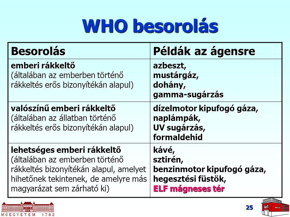 25 WHO besorolás Besorolás Példák az ágensre emberi rákkeltő (általában az emberben történő rákkeltés erős bizonyítékán alapul) azbeszt, mustárgáz, do