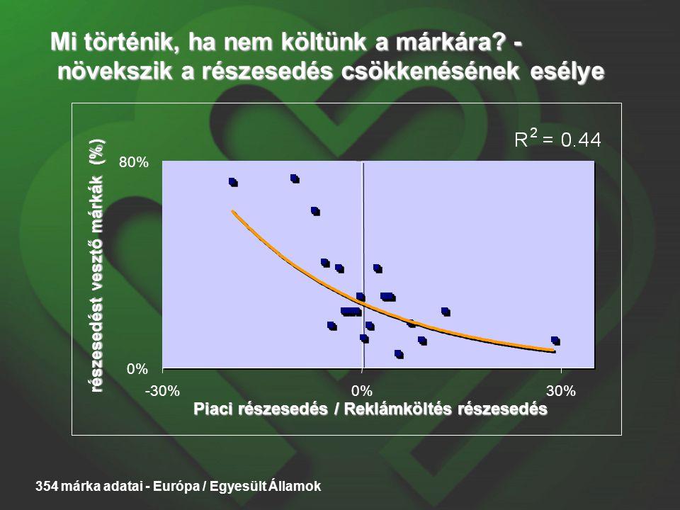 Mi történik, ha nem költünk a márkára? - növekszik a részesedés csökkenésének esélye 0% 80% -30%0%30% Piaci részesedés / Reklámköltés részesedés része