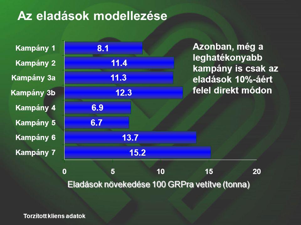 Az eladások modellezése 13.7 6.7 6.9 12.3 11.3 11.4 8.1 15.2 05101520 Kampány 7 Kampány 6 Kampány 5 Kampány 4 Kampány 3b Kampány 3a Kampány 2 Kampány 1 Eladások növekedése 100 GRPra vetítve (tonna) Azonban, még a leghatékonyabb kampány is csak az eladások 10%-áért felel direkt módon Torzított kliens adatok