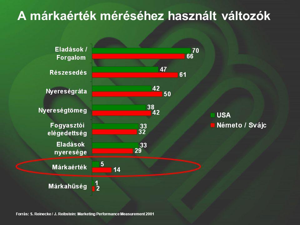 A márkaérték méréséhez használt változók Forrás: S. Reinecke / J. Reibstein: Marketing Performance Measurement 2001