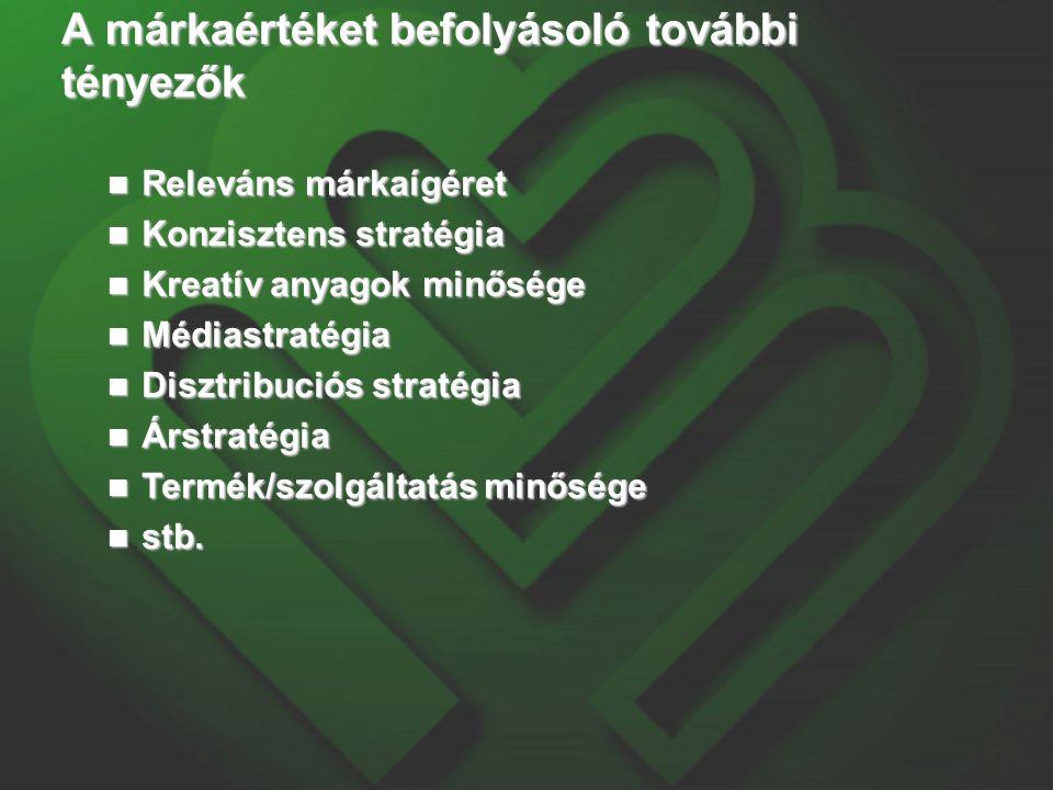 A márkaértéket befolyásoló további tényezők Releváns márkaígéret Releváns márkaígéret Konzisztens stratégia Konzisztens stratégia Kreatív anyagok minősége Kreatív anyagok minősége Médiastratégia Médiastratégia Disztribuciós stratégia Disztribuciós stratégia Árstratégia Árstratégia Termék/szolgáltatás minősége Termék/szolgáltatás minősége stb.
