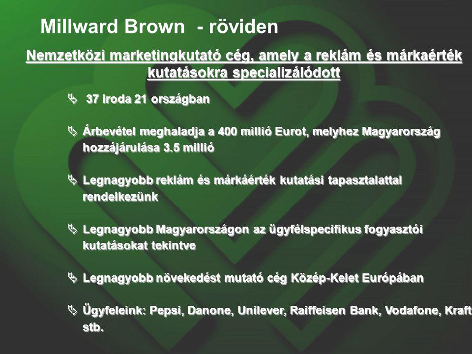 Millward Brown - röviden Nemzetközi marketingkutató cég, amely a reklám és márkaérték kutatásokra specializálódott  37 iroda 21 országban  Árbevétel
