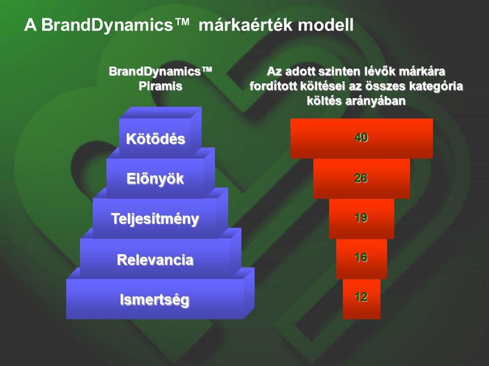 BrandDynamics™ Piramis Ismertség Relevancia Teljesítmény Előnyök Kötődés Az adott szinten lévők márkára fordított költései az összes kategória költés arányában 40 26 19 16 12 A BrandDynamics™ márkaérték modell
