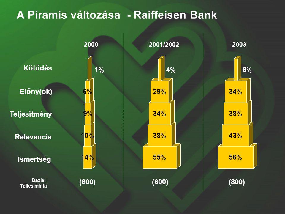 Kötődés Előny(ök) Teljesítmény Relevancia Ismertség 2003 Bázis: Teljes minta (800) A Piramis változása - Raiffeisen Bank 2000 (600) 2001/2002 (800)