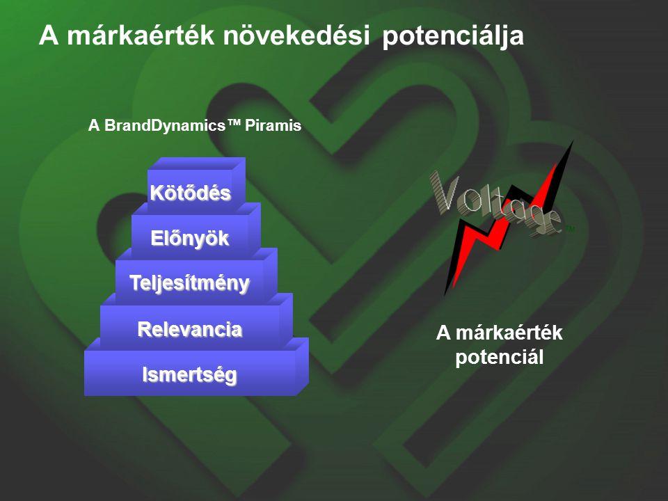 A márkaérték növekedési potenciálja A BrandDynamics™ Piramis A márkaérték potenciál Ismertség Relevancia Teljesítmény Előnyök Kötődés