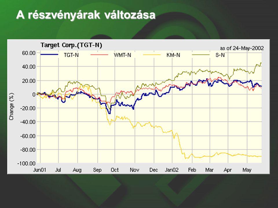 A részvényárak változása