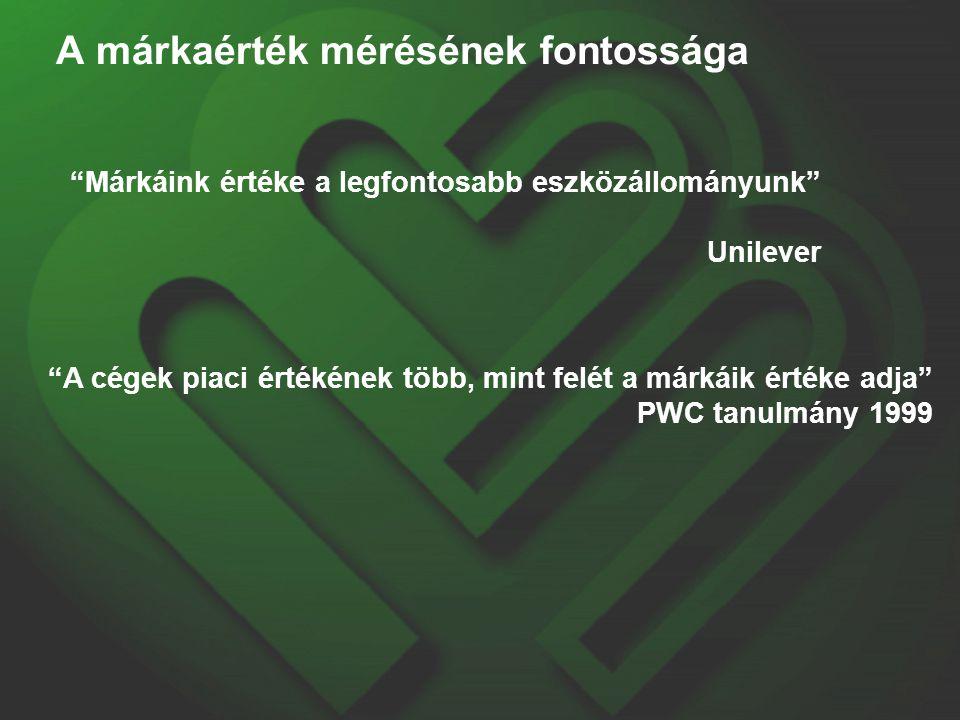 A márkaérték mérésének fontossága Márkáink értéke a legfontosabb eszközállományunk Unilever A cégek piaci értékének több, mint felét a márkáik értéke adja PWC tanulmány 1999