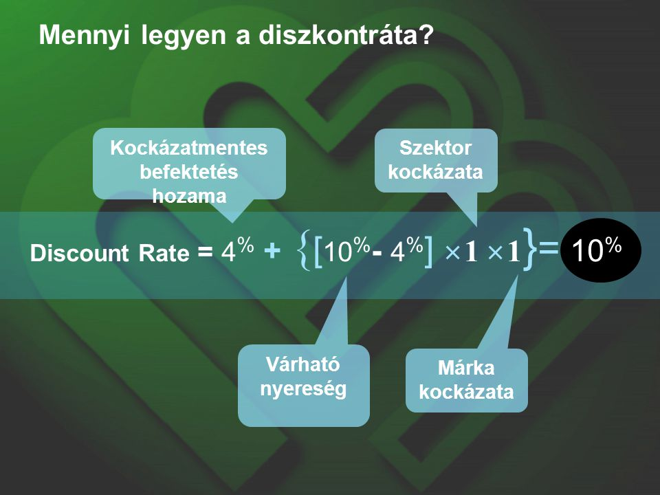 Discount Rate = 4 % + { [ 10 % - 4 % ]  1  1 } = 10 % Mennyi legyen a diszkontráta? Kockázatmentes befektetés hozama Várható nyereség Szektor kockáz