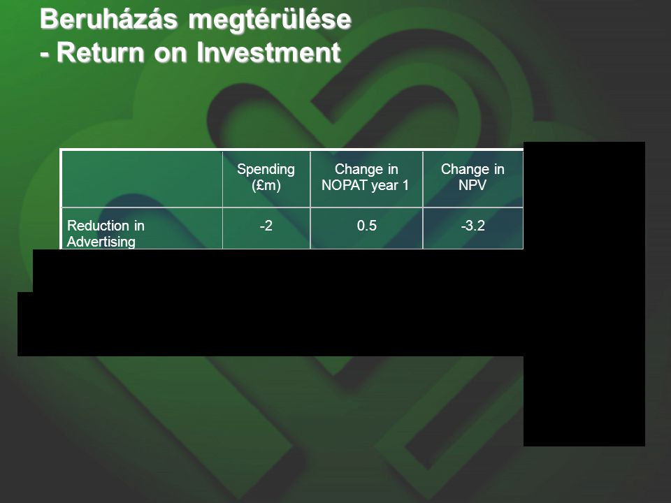 Spending (£m) Change in NOPAT year 1 Change in NPV ROI Reduction in Advertising -2 0.5 -3.2 160% Price Promotion 2 -0.2 -1.4 -70% Increased Production Efficiency 2 -1.2 2.1 105% Beruházás megtérülése - Return on Investment