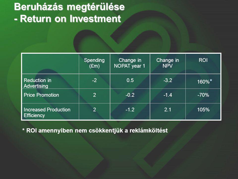 Spending (£m) Change in NOPAT year 1 Change in NPV ROI Reduction in Advertising -2 0.5 -3.2 160% * Price Promotion 2 -0.2 -1.4 -70% Increased Production Efficiency 2 -1.2 2.1 105% * ROI amennyiben nem csökkentjük a reklámköltést Beruházás megtérülése - Return on Investment